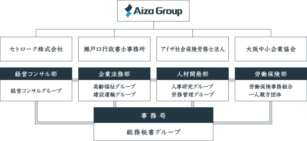 アイザグループ図