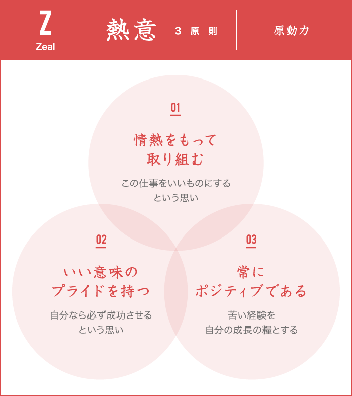 熱意3原則 原動力