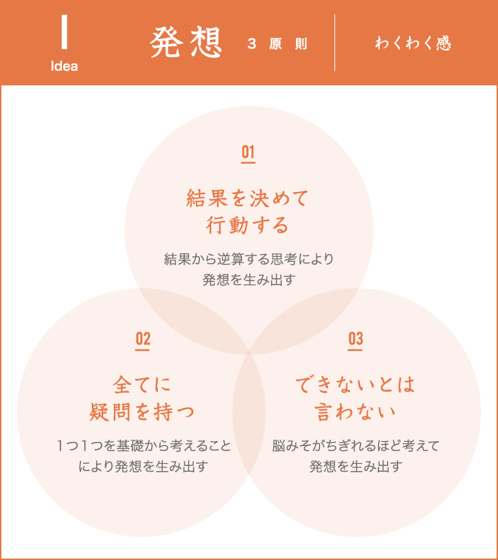 発想3原則 わくわく感