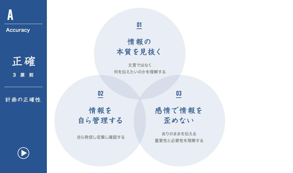 正確3原則 計画の正確性