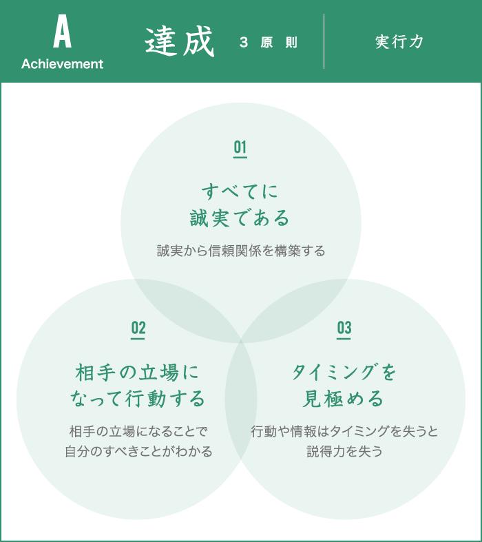 達成3原則 実行力
